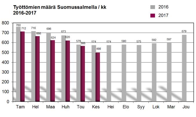 työttömät suomussalmella kaavio 2016-2017